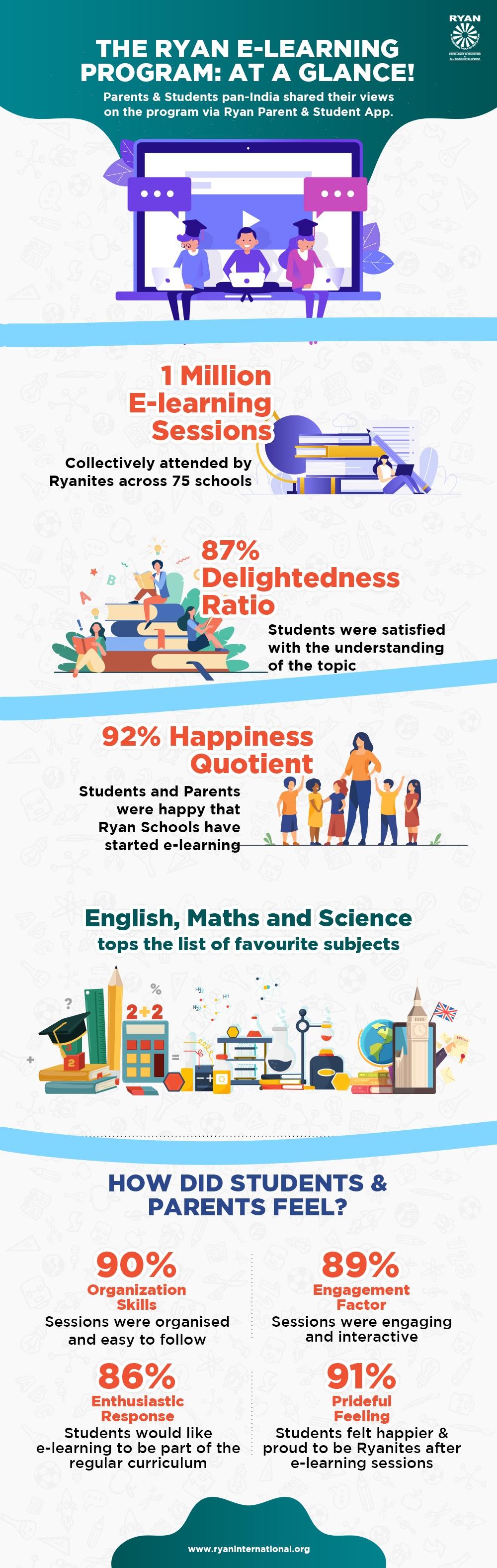 Ryan E-learning Program Survey infographics